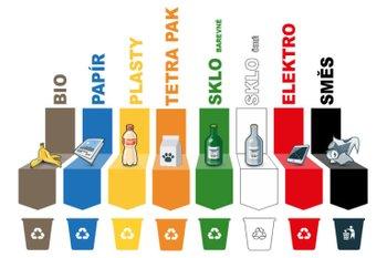 Сортировка мусора в городе