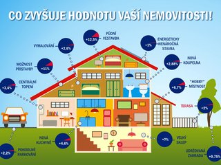 Co zvyšuje hodnotu Vaší nemovitosti?