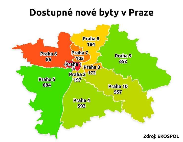 Nejlépe si nový byt vyberete v Praze 5, v centru zůstává nabídka velmi nízká