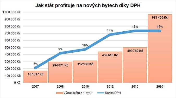 graf-dph