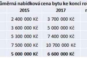 Proč ceny bytů v Praze stále rostou?